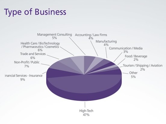 Class Profile: Type of Business