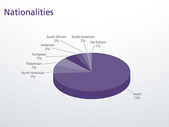 Class Profile: Nationalities