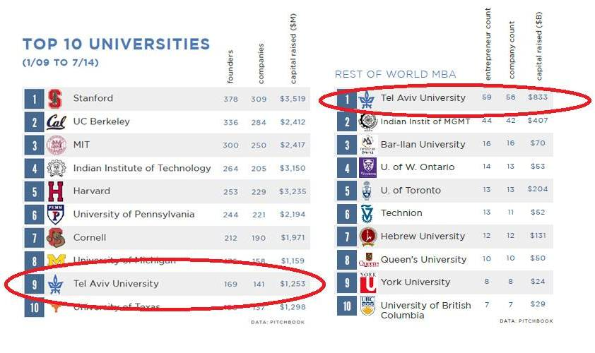 Tel Aviv University S Business School Makes Top Global